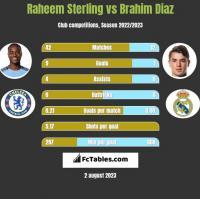 Raheem Sterling vs Brahim Diaz h2h player stats