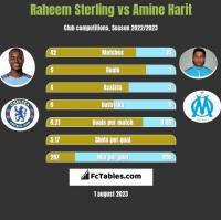 Raheem Sterling vs Amine Harit h2h player stats