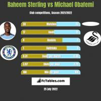 Raheem Sterling vs Michael Obafemi h2h player stats