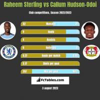 Raheem Sterling vs Callum Hudson-Odoi h2h player stats