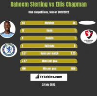 Raheem Sterling vs Ellis Chapman h2h player stats