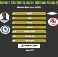 Raheem Sterling vs Aaron-Anthony Connolly h2h player stats