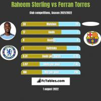 Raheem Sterling vs Ferran Torres h2h player stats