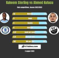Raheem Sterling vs Ahmed Kutucu h2h player stats