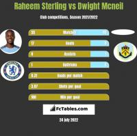 Raheem Sterling vs Dwight Mcneil h2h player stats