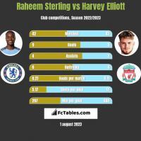 Raheem Sterling vs Harvey Elliott h2h player stats
