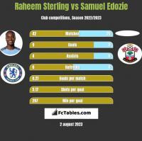 Raheem Sterling vs Samuel Edozie h2h player stats