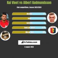 Rai Vloet vs Albert Gudmundsson h2h player stats