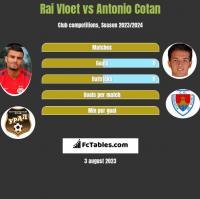 Rai Vloet vs Antonio Cotan h2h player stats