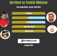 Rai Vloet vs Fredrik Midtsjoe h2h player stats