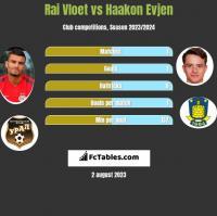 Rai Vloet vs Haakon Evjen h2h player stats