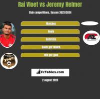 Rai Vloet vs Jeremy Helmer h2h player stats