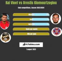 Rai Vloet vs Orestis Kiomourtzoglou h2h player stats