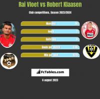 Rai Vloet vs Robert Klaasen h2h player stats