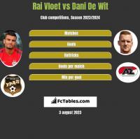 Rai Vloet vs Dani De Wit h2h player stats