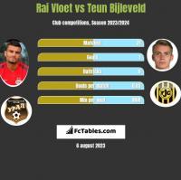Rai Vloet vs Teun Bijleveld h2h player stats