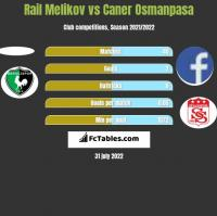 Rail Melikov vs Caner Osmanpasa h2h player stats