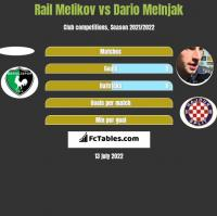 Rail Melikov vs Dario Melnjak h2h player stats