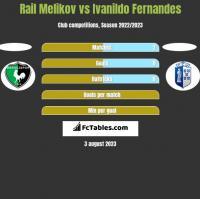 Rail Melikov vs Ivanildo Fernandes h2h player stats