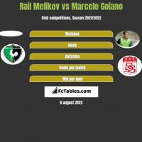 Rail Melikov vs Marcelo Goiano h2h player stats