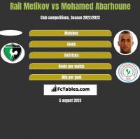 Rail Melikov vs Mohamed Abarhoune h2h player stats