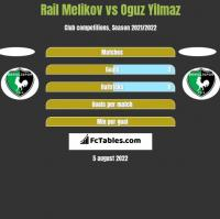 Rail Melikov vs Oguz Yilmaz h2h player stats
