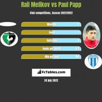 Rail Melikov vs Paul Papp h2h player stats