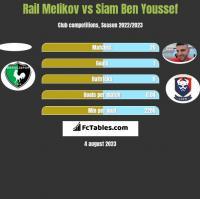 Rail Melikov vs Siam Ben Youssef h2h player stats