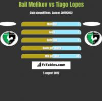 Rail Melikov vs Tiago Lopes h2h player stats