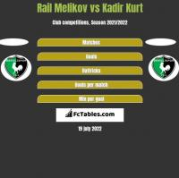 Rail Melikov vs Kadir Kurt h2h player stats