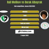 Rail Melikov vs Burak Albayrak h2h player stats