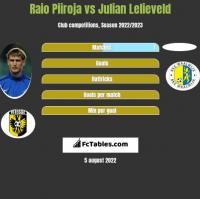 Raio Piiroja vs Julian Lelieveld h2h player stats