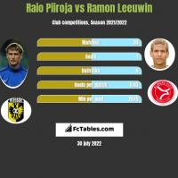 Raio Piiroja vs Ramon Leeuwin h2h player stats
