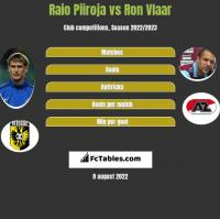 Raio Piiroja vs Ron Vlaar h2h player stats