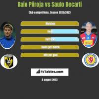 Raio Piiroja vs Saulo Decarli h2h player stats