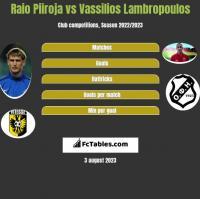 Raio Piiroja vs Vassilios Lambropoulos h2h player stats