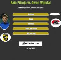 Raio Piiroja vs Owen Wijndal h2h player stats
