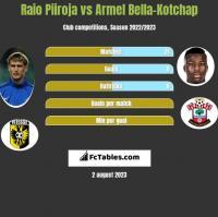 Raio Piiroja vs Armel Bella-Kotchap h2h player stats