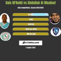 Rais M'Bolhi vs Abdullah Al Muaiouf h2h player stats