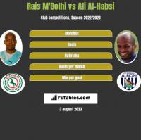 Rais M'Bolhi vs Ali Al-Habsi h2h player stats