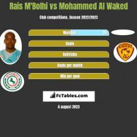 Rais M'Bolhi vs Mohammed Al Waked h2h player stats
