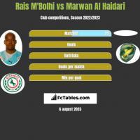 Rais M'Bolhi vs Marwan Al Haidari h2h player stats