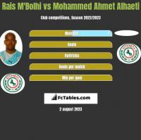Rais M'Bolhi vs Mohammed Ahmet Alhaeti h2h player stats