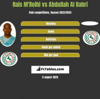 Rais M'Bolhi vs Abdullah Al Bahri h2h player stats
