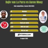 Rajiv van La Parra vs Aaron Mooy h2h player stats