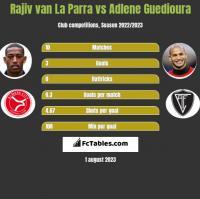 Rajiv van La Parra vs Adlene Guedioura h2h player stats