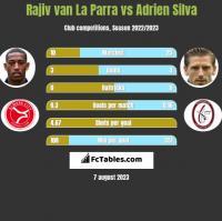 Rajiv van La Parra vs Adrien Silva h2h player stats