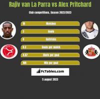 Rajiv van La Parra vs Alex Pritchard h2h player stats