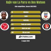 Rajiv van La Parra vs Ben Watson h2h player stats