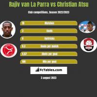 Rajiv van La Parra vs Christian Atsu h2h player stats